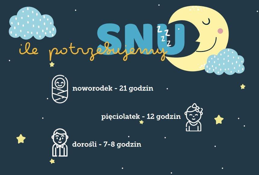 ile-snu-potrzebuja-dzieci-infografika