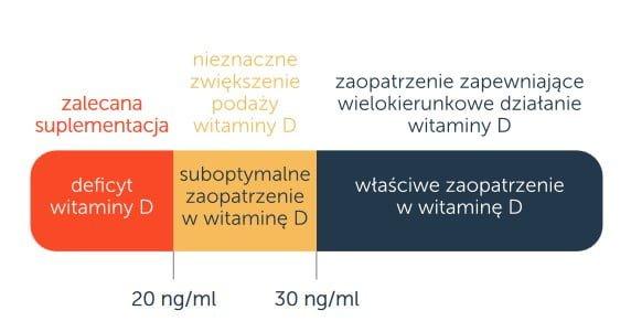 Infografika zalecane dawki witaminy D
