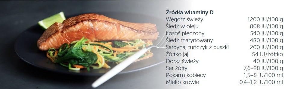 infografika zawartosc witaminy d w poszczegolnych pokarmach