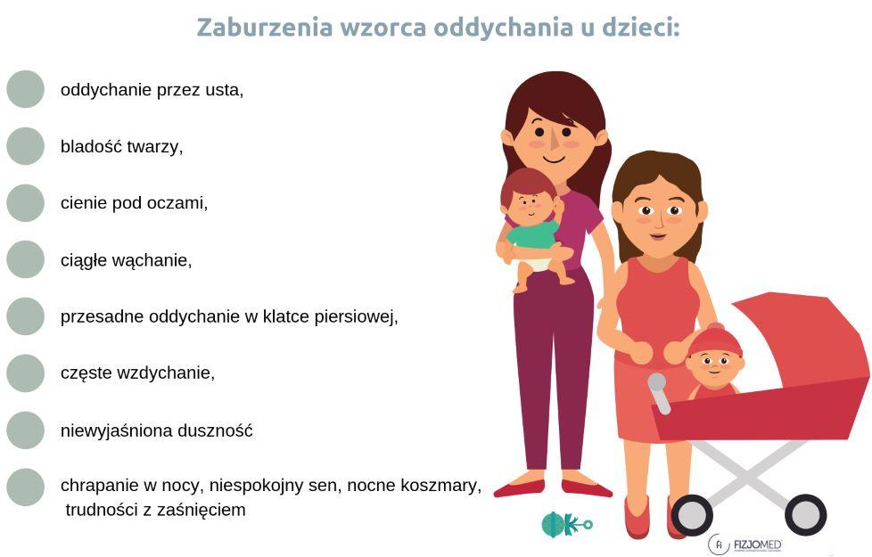 infografika zaburzenia wzorca oddychanie u dzieci