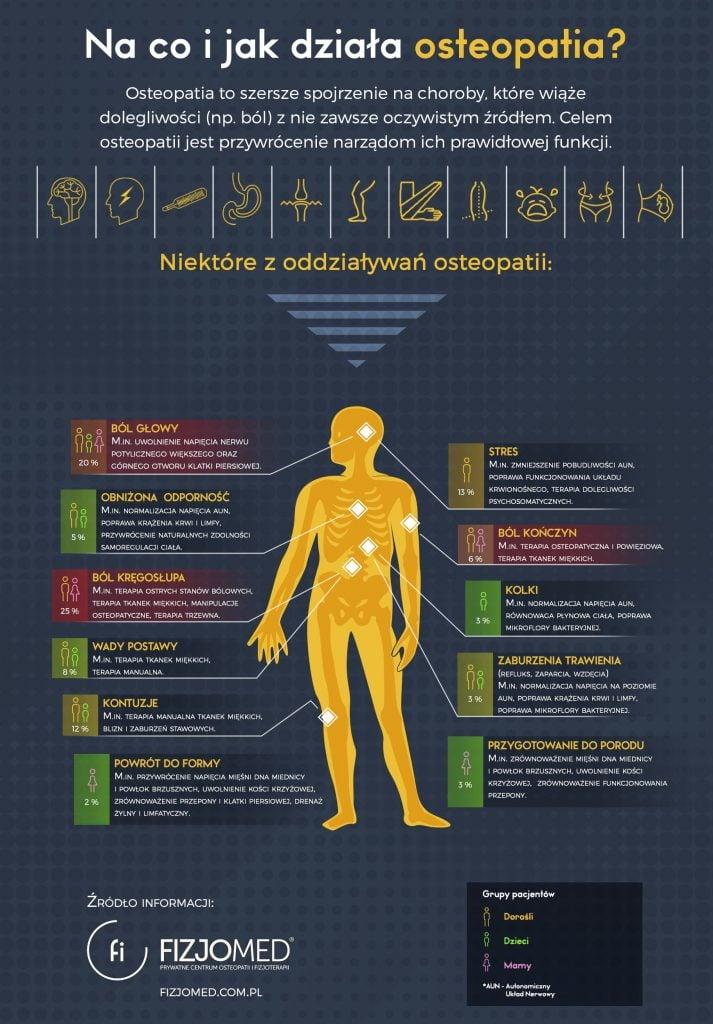 Szczegółowa infografika na co i jak działa osteopatia